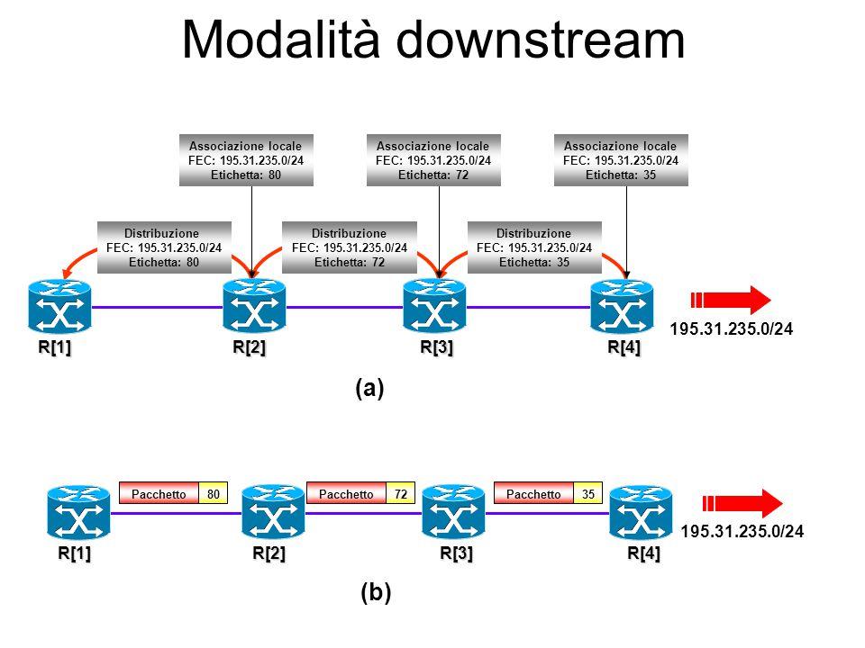 Modalità downstream (a) (b) 195.31.235.0/24 R[1] R[2] R[3] R[4]